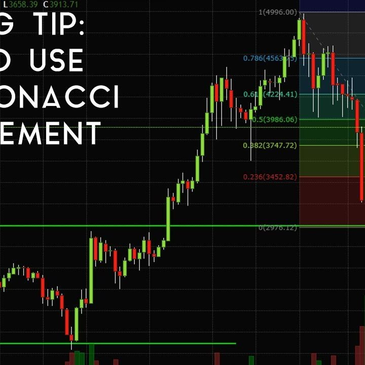 Understanding the meaning of Fibonacci retracement: